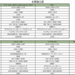 【画像】【CARトップTV第9回】最新スーパーカー5台本気レース!