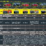 【画像】【CARトップTV第10回】最新運転支援システム徹底比較テスト