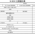 【画像】発売60カ月で100万台の怪物軽! 新型N-BOXの詳細情報
