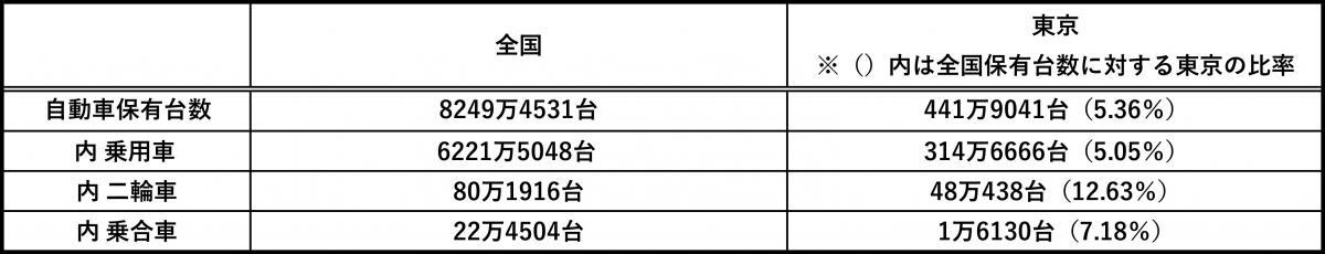 「東京はクルマが少ない」というイメージは事実か