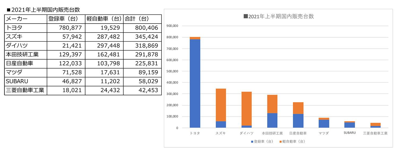 国内メーカー2021年度上半期国内販売台数ランキング