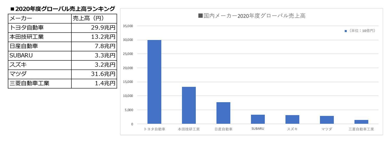 国内メーカー2020年度グローバル売上高ランキング